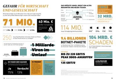 In seinem ersten Bericht veröffentlicht der Weisenrat für Cyber-Sicherheit aktuelle Erkenntnisse zur Bedrohungslage für Wirtschaft und Gesellschaft im Hinblick auf Cyber-Attacken. © Cyber Security Cluster Bonn e.V.