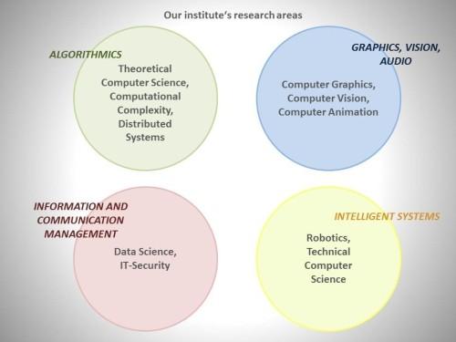 Curriculum — Institut für Informatik